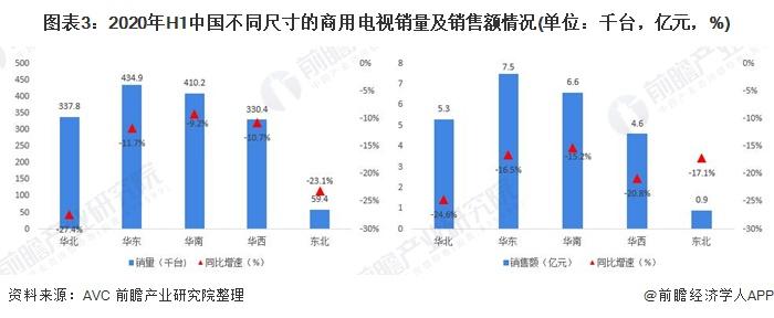 图表3:2020年H1中国不同尺寸的商用电视销量及销售额情况(单位:千台,亿元,%)