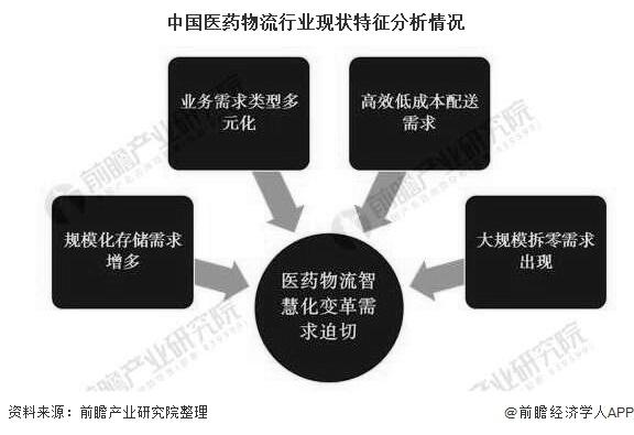 中國醫藥物流行業現狀特征分析情況