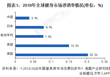 图表1:2019年全球健身市场渗透率情况(单位:%)