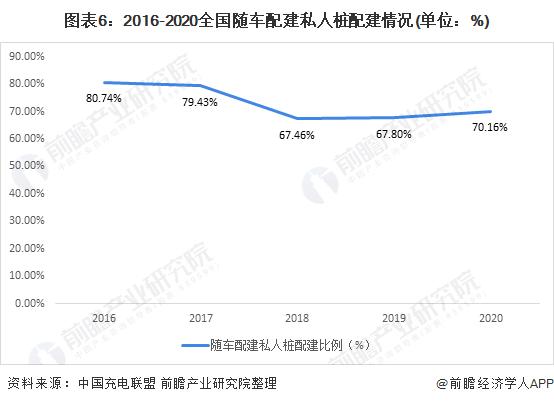图表6:2016-2020全国随车配建私人桩配建情况(单位:%)