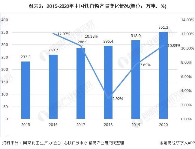 图表2:2015-2020年中国钛白粉产量变化情况(单位:万吨,%)