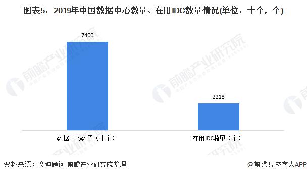图表5:2019年中国数据中心数量、在用IDC数量情况(单位:十个,个)