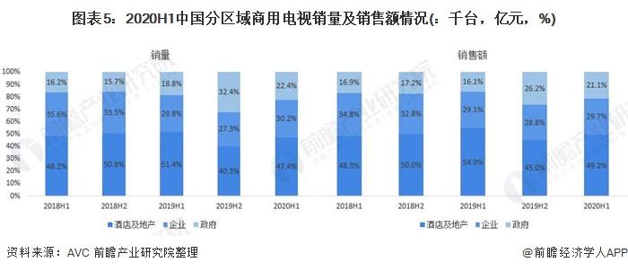 图表5:2020H1中国分区域商用电视销量及销售额情况(:千台,亿元,%)