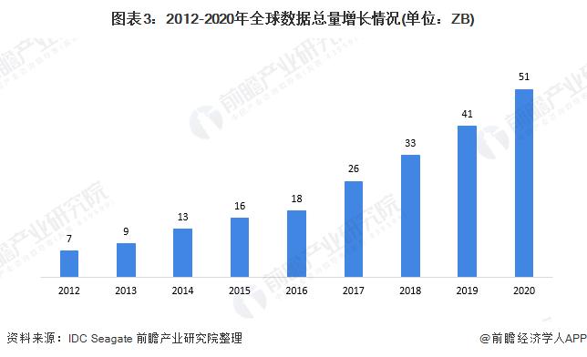 图表3:2012-2020年全球数据总量增长情况(单位:ZB)