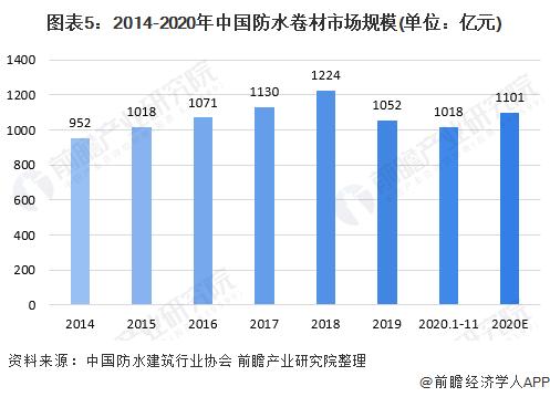 图表5:2014-2020年中国防水卷材市场规模(单位:亿元)