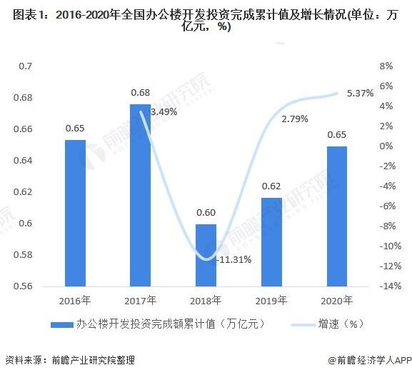 图表1:2016-2020年全国办公楼开发投资完成累计值及增长情况(单位:万亿元,%)