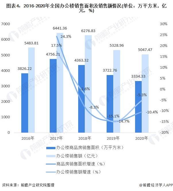 图表4:2016-2020年全国办公楼销售面积及销售额情况(单位:万平方米,亿元,%)