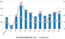 一文了解2020年全年中国<em>手机</em><em>行业</em>运行现状(附出货量、产量、上市新机型等)