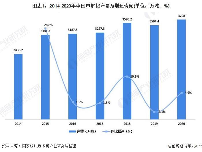 图表1:2014-2020年中国电解铝产量及增速情况(单位:万吨,%)
