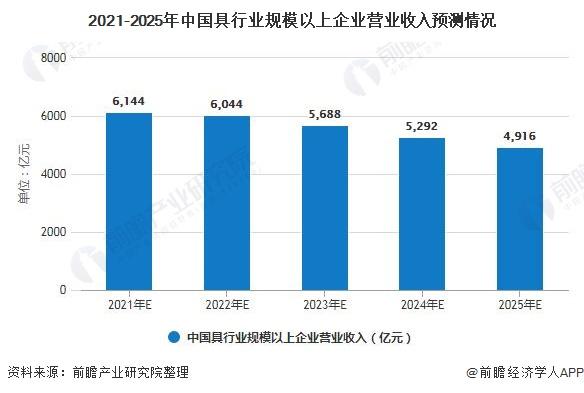 2021-2025年中国具行业规模以上企业营业收入预测情况