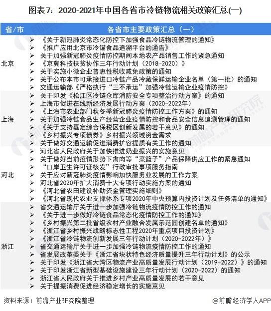 图表7:2020-2021年中国各省市冷链物流相关政策汇总(一)
