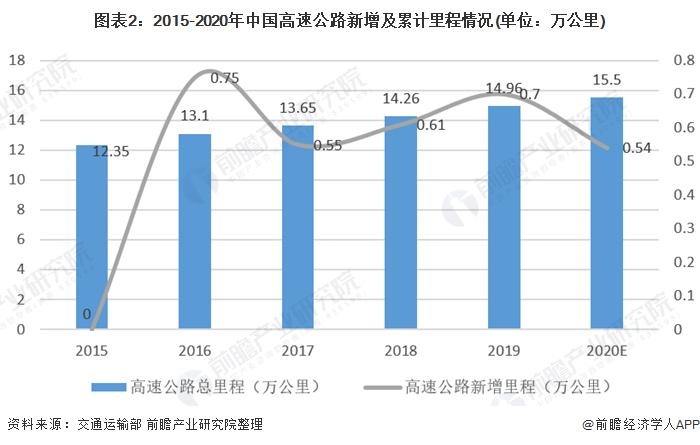 图表2:2015-2020年中国高速公路新增及累计里程情况(单位:万公里)