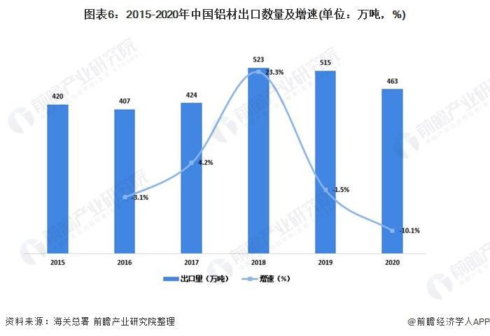 图表6:2015-2020年中国铝材出口数量及增速(单位:万吨,%)