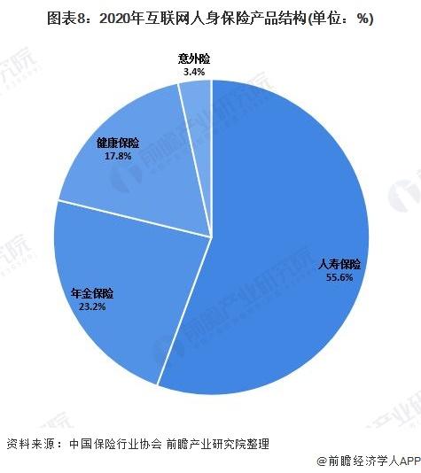 图表8:2020年互联网人身保险产品结构(单位:%)
