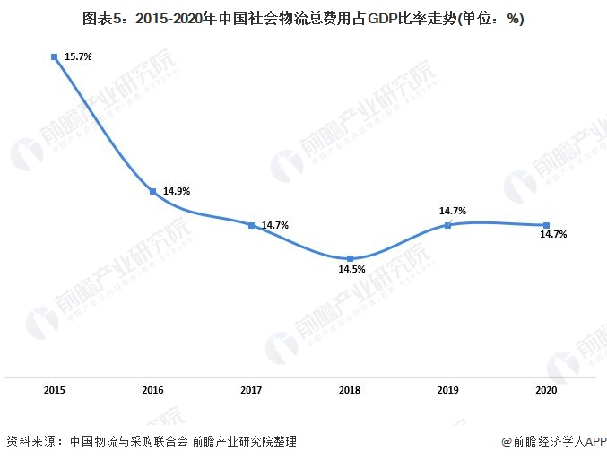 图表5:2015-2020年中国社会物流总费用占GDP比率走势(单位:%)