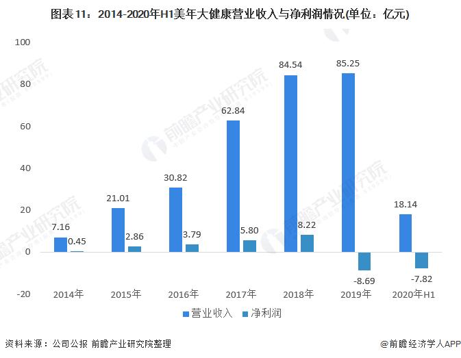 图表11:2014-2020年H1美年大健康营业收入与净利润情况(单位:亿元)