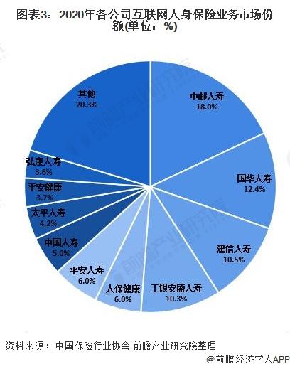图表3:2020年各公司互联网人身保险业务市场份额(单位:%)
