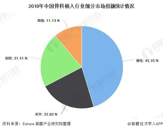 2019年中国骨科植入行业细分市场份额统计情况