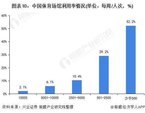 图表10:中国体育场馆利用率情况(单位:每周/人次,%)