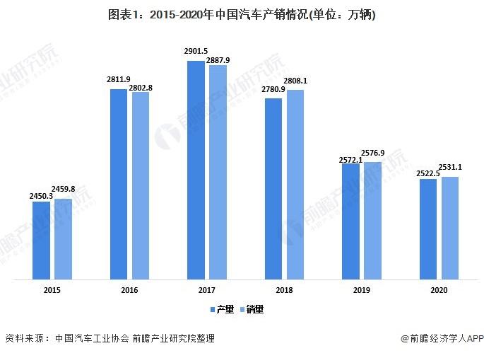 图表1:2015-2020年中国汽车产销情况(单位:万辆)