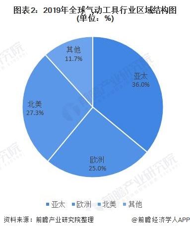 图表2:2019年全球气动工具行业区域结构图(单位:%)