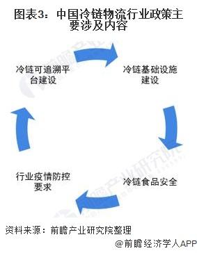 图表3:中国冷链物流行业政策主要涉及内容