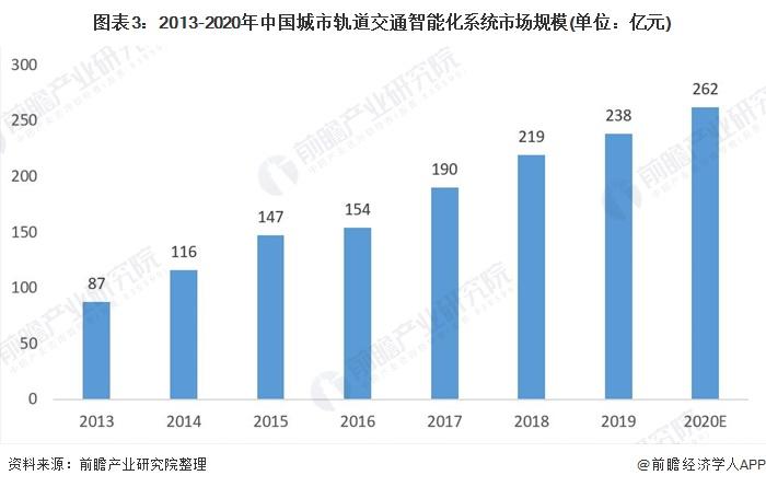 图表3:2013-2020年中国城市轨道交通智能化系统市场规模(单位:亿元)