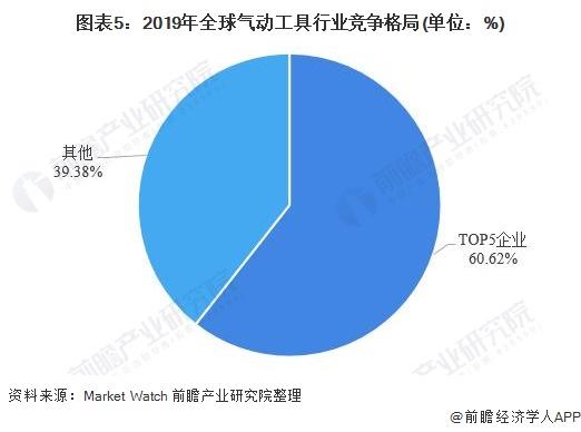 图表5:2019年全球气动工具行业竞争格局(单位:%)