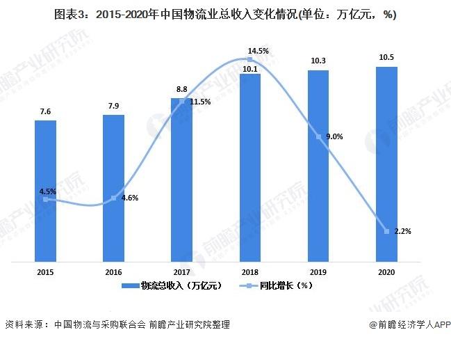 图表3:2015-2020年中国物流业总收入变化情况(单位:万亿元,%)
