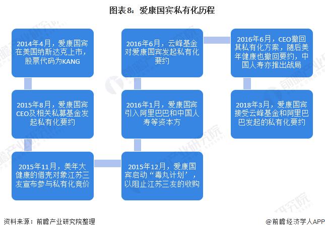 图表8:爱康国宾私有化历程