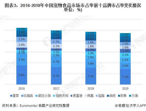 图表3:2016-2019年中国宠物食品市场市占率前十品牌市占率变化情况单位:%)