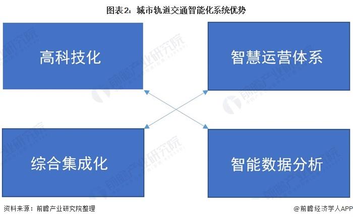 图表2:城市轨道交通智能化系统优势