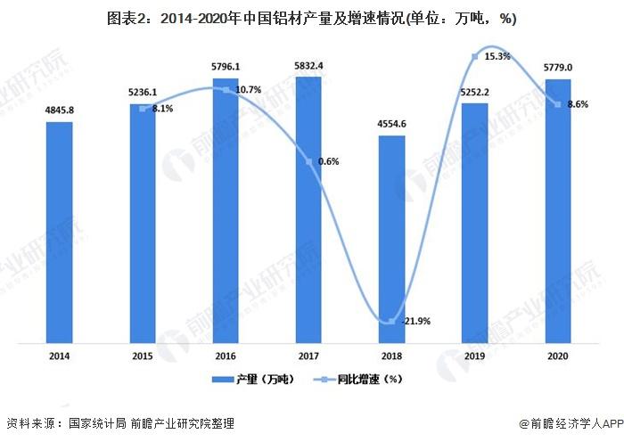 图表2:2014-2020年中国铝材产量及增速情况(单位:万吨,%)