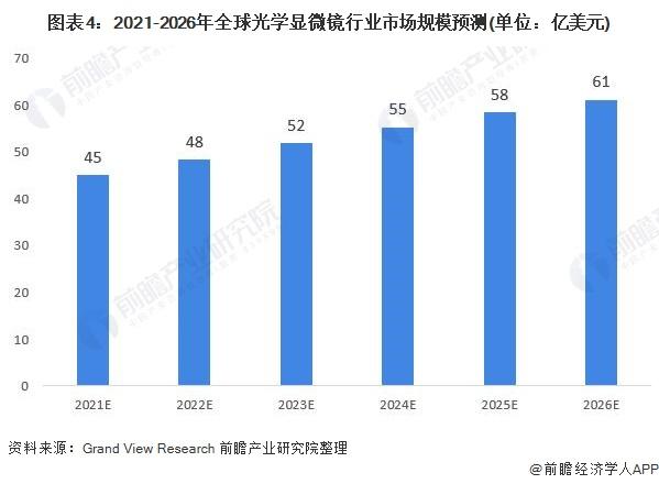 图表4:2021-2026年全球光学显微镜行业市场规模预测(单位:亿美元)
