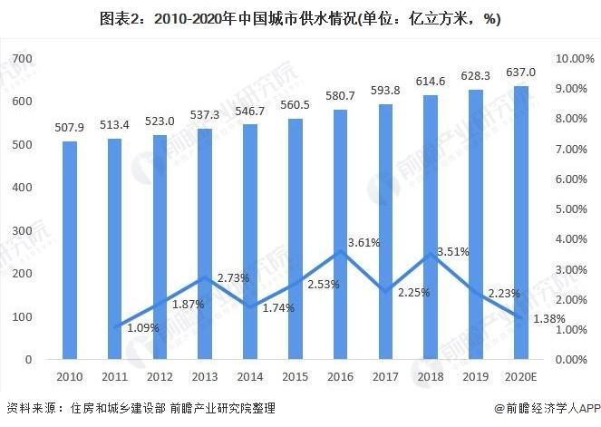 图表2:2010-2020年中国城市供水情况(单位:亿立方米,%)