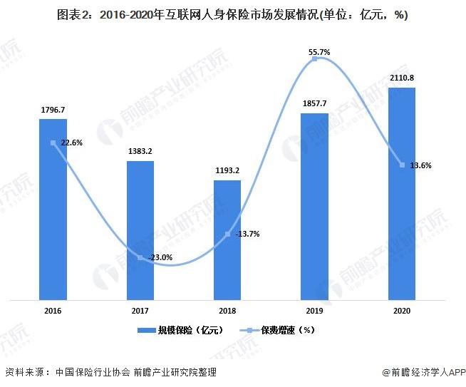 图表2:2016-2020年互联网人身保险市场发展情况(单位:亿元,%)