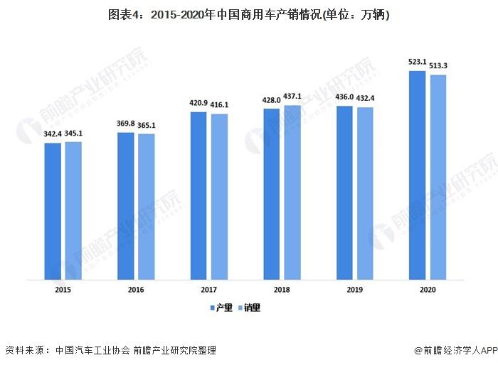 图表4:2015-2020年中国商用车产销情况(单位:万辆)