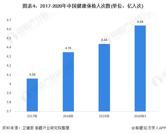 图表4:2017-2020年中国健康体检人次数(单位:亿人次)