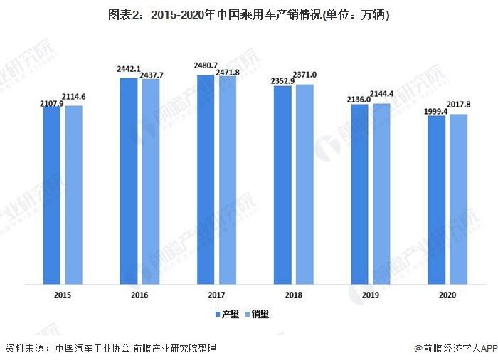 图表2:2015-2020年中国乘用车产销情况(单位:万辆)