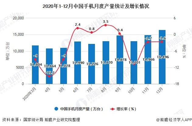 2020年1-12月中国手机月度产量统计及增长情况