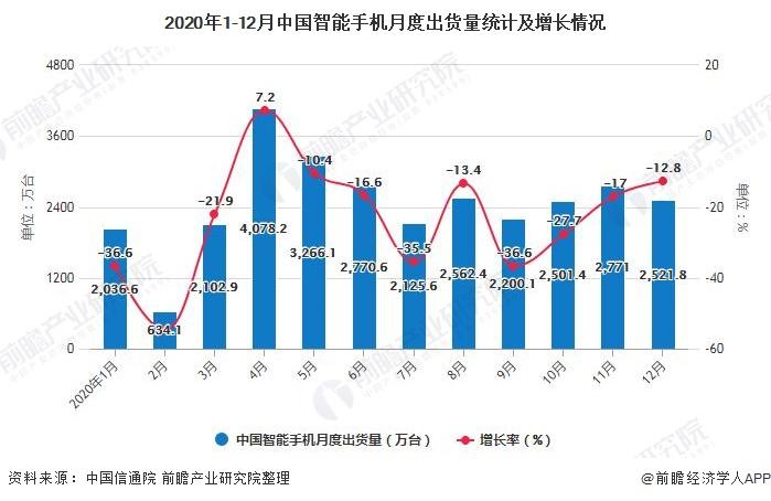 2020年1-12月中国智能手机月度出货量统计及增长情况