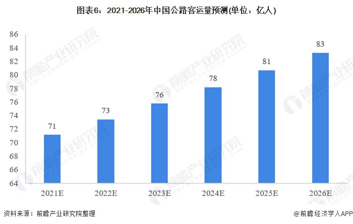 图表6:2021-2026年中国公路客运量预测(单位:亿人)