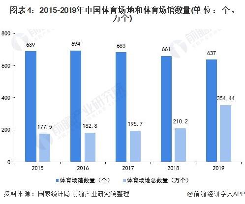 图表4:2015-2019年中国体育场地和体育场馆数量(单位:个,万个)