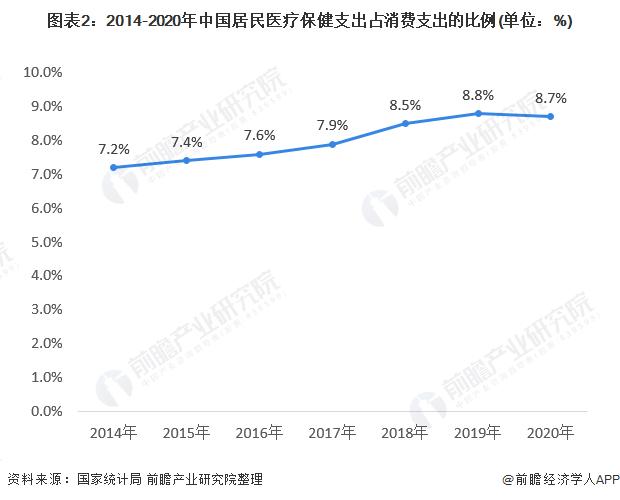 图表2:2014-2020年中国居民医疗保健支出占消费支出的比例(单位:%)