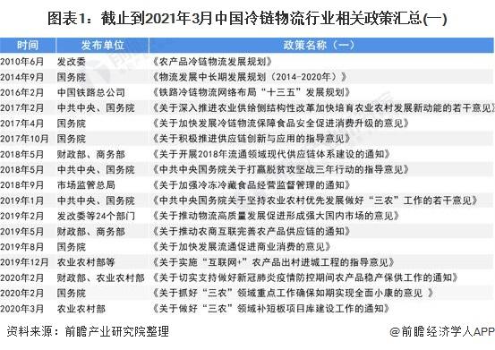 图表1:截止到2021年3月中国冷链物流行业相关政策汇总(一)