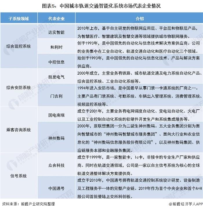 图表5:中国城市轨道交通智能化系统市场代表企业情况