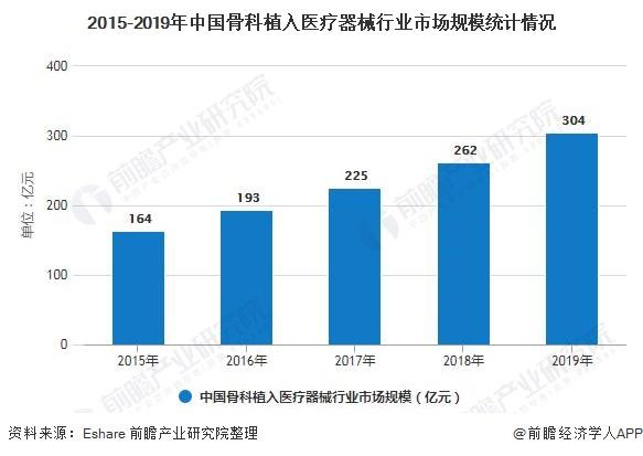 2015-2019年中国骨科植入医疗器械行业市场规模统计情况