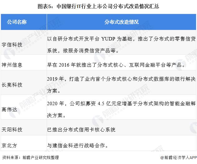 图表5:中国银行IT行业上市公司分布式改造情况汇总