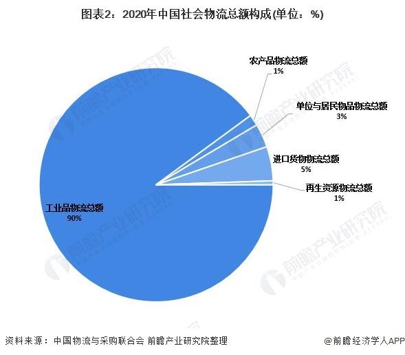 图表2:2020年中国社会物流总额构成(单位:%)