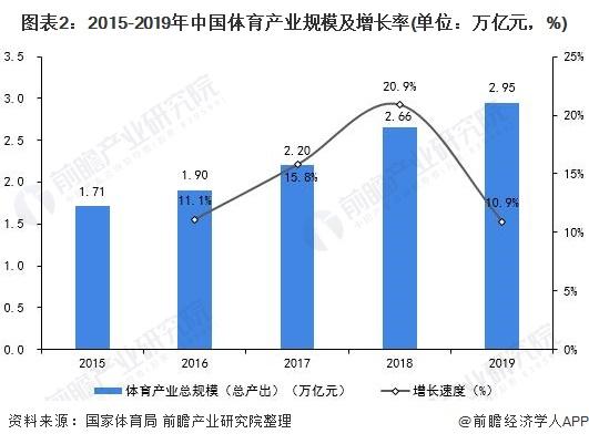 图表2:2015-2019年中国体育产业规模及增长率(单位:万亿元,%)